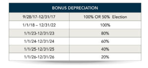Bonus Depreciation Capstan Tax Strategies